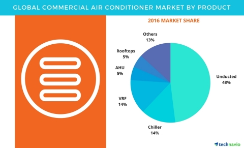 Technavio has published a new report on the global commercial air conditioner market from 2017-2021. (Graphic: Business Wire)