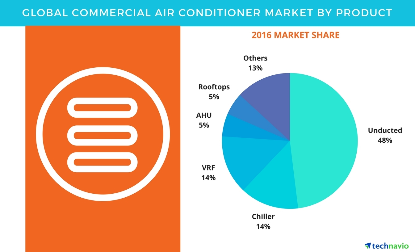 Global Commercial Air Conditioner Market 2017 2021 Product Wiring Full Size