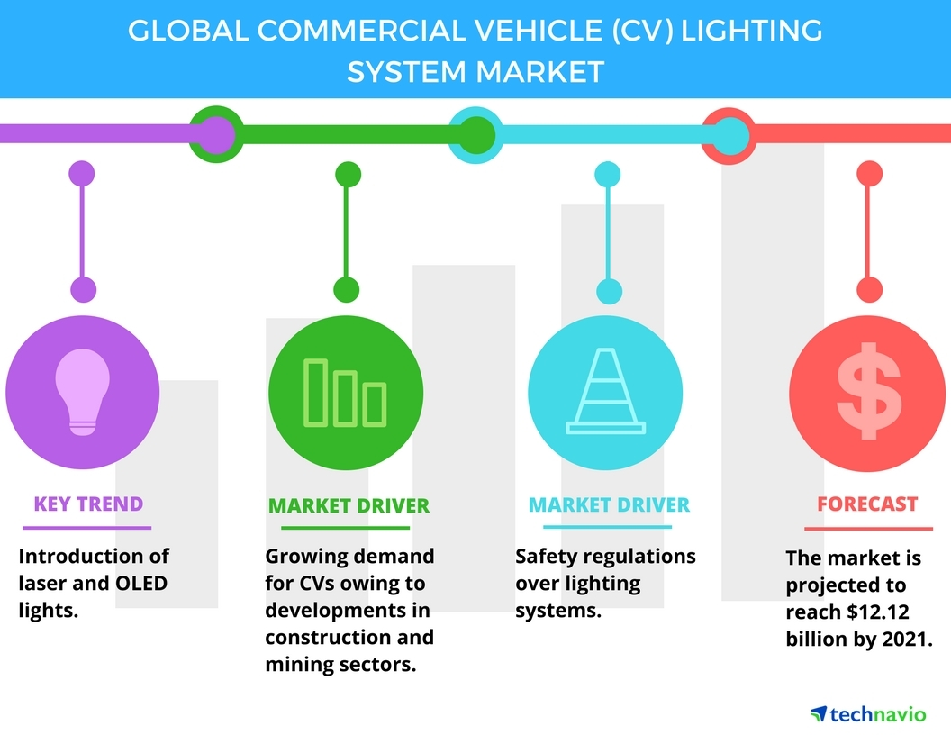 Technavio has published a new report on the global commercial vehicle (CV) lighting system market from 2017-2021. (Graphic: Business Wire)