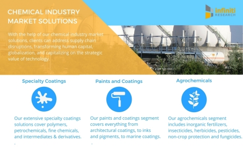 Infiniti Research offers numerous chemical industry market intelligence solutions. (Graphic: Business Wire)