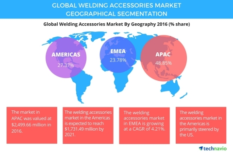 Technavio has published a new report on the global welding accessories market from 2017-2021. (Graphic: Business Wire)