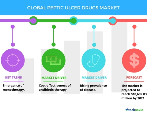 Technavio has published a new report on the global peptic ulcer drugs market from 2017-2021. (Graphic: Business Wire)