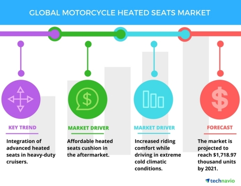 Technavio has published a new report on the global motorcycle heated seats market from 2017-2021. (Graphic: Business Wire)