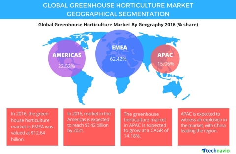 Technavio has published a new report on the global greenhouse horticulture market from 2017-2021. (Graphic: Business Wire)