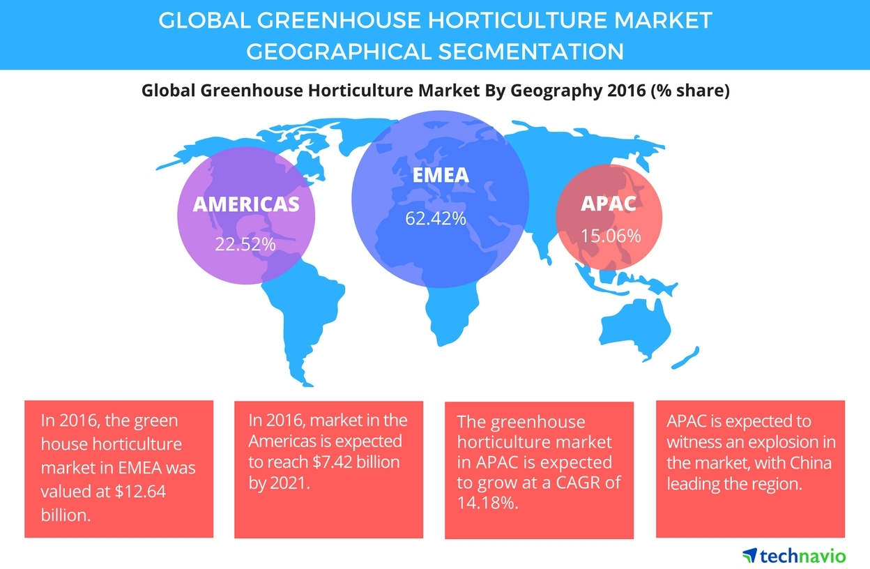 Global Greenhouse Horticulture Market 2017-2021: Key Geographies and  Forecasts by Technavio | Business Wire