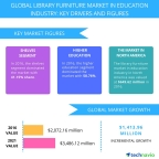 Technavio has published a new report on the global library furniture market in the education industry from 2017-2021. (Graphic: Business Wire)