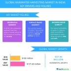 Technavio has published a new report on the rainwater harvesting market in India from 2017-2021. (Graphic: Business Wire)