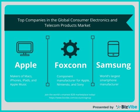 Top 5 Companies in the Global Consumer Electronics and Telecom Products Market by BizVibe (Graphic: Business Wire)
