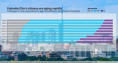 Fukuoka City's citizens are aging rapidly (Graphic: Business Wire)