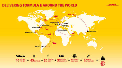Throughout the season, DHL is transporting more than 450 tons of equipment, covering more than 50,000 kilometers as the Championship travels to nine countries on five continents. (Photo: Business Wire)