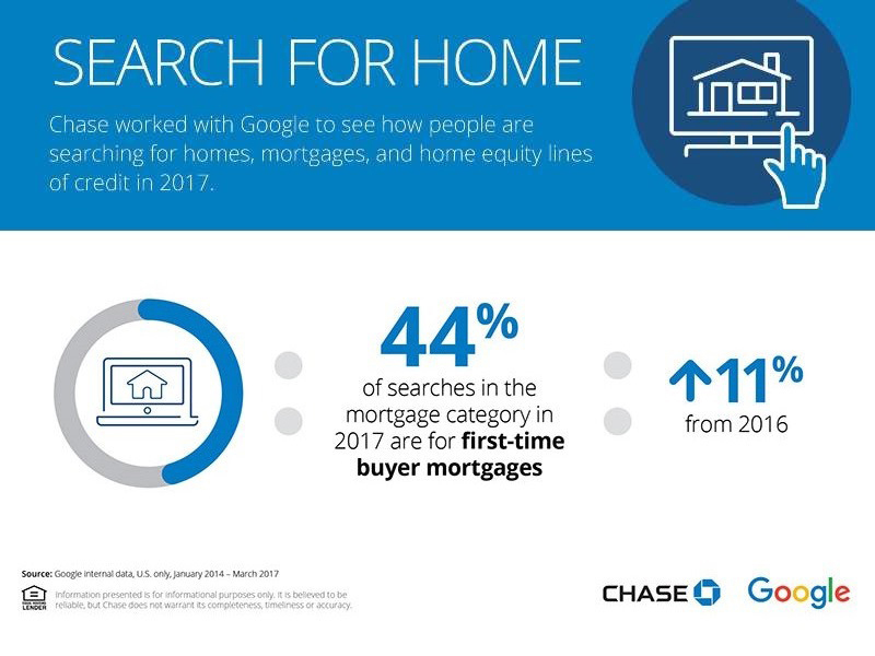 Chase Google Track Down Where Ers Start Their House Hunt Business Wire