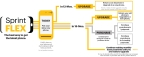 Sprint Flex is the Best Way to Get the Latest Smartphone (Graphic: Business Wire)
