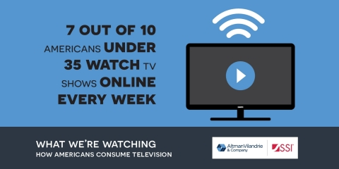 New Altman Vilandrie & Company, SSI infographic shows new trends in online viewing, mobile viewing, cable TV subscriptions and more. (Photo: Business Wire)