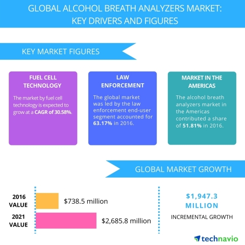 Technavio has published a new report on the global alcohol breath analyzers market from 2017-2021. (Graphic: Business Wire)