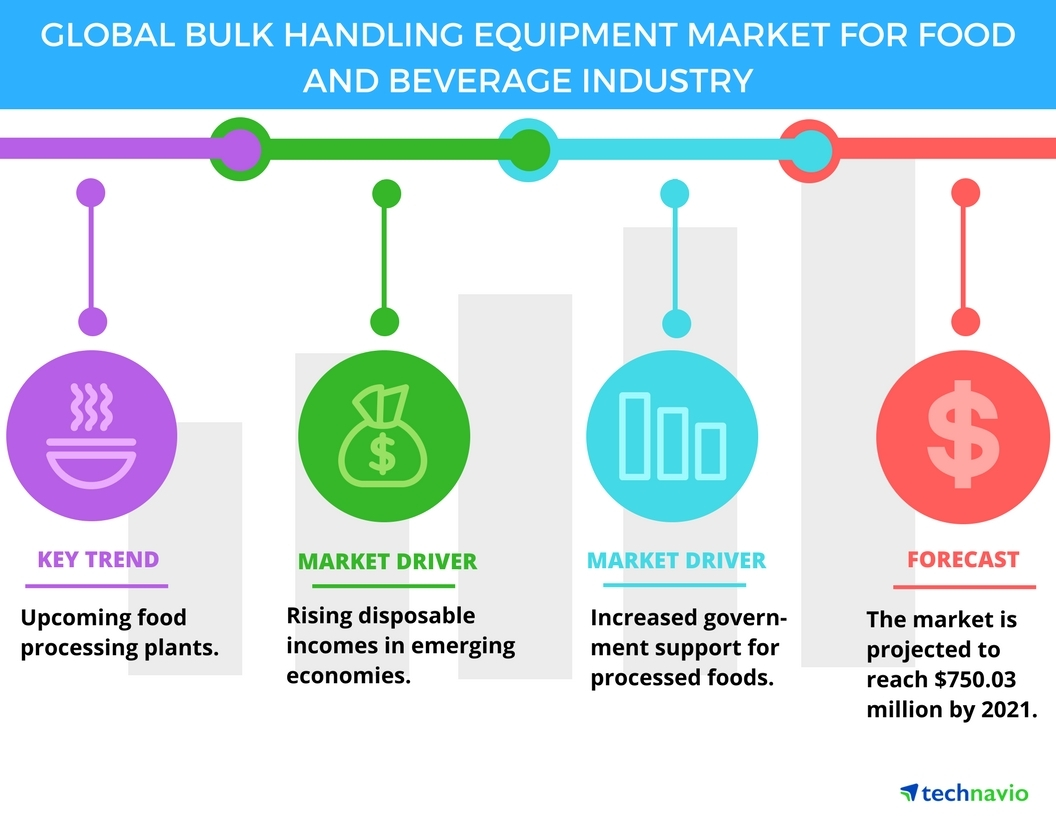 Technavio has published a new report on the global bulk handling equipment for food and beverage industry from 2017-2021. (Graphic: Business Wire)