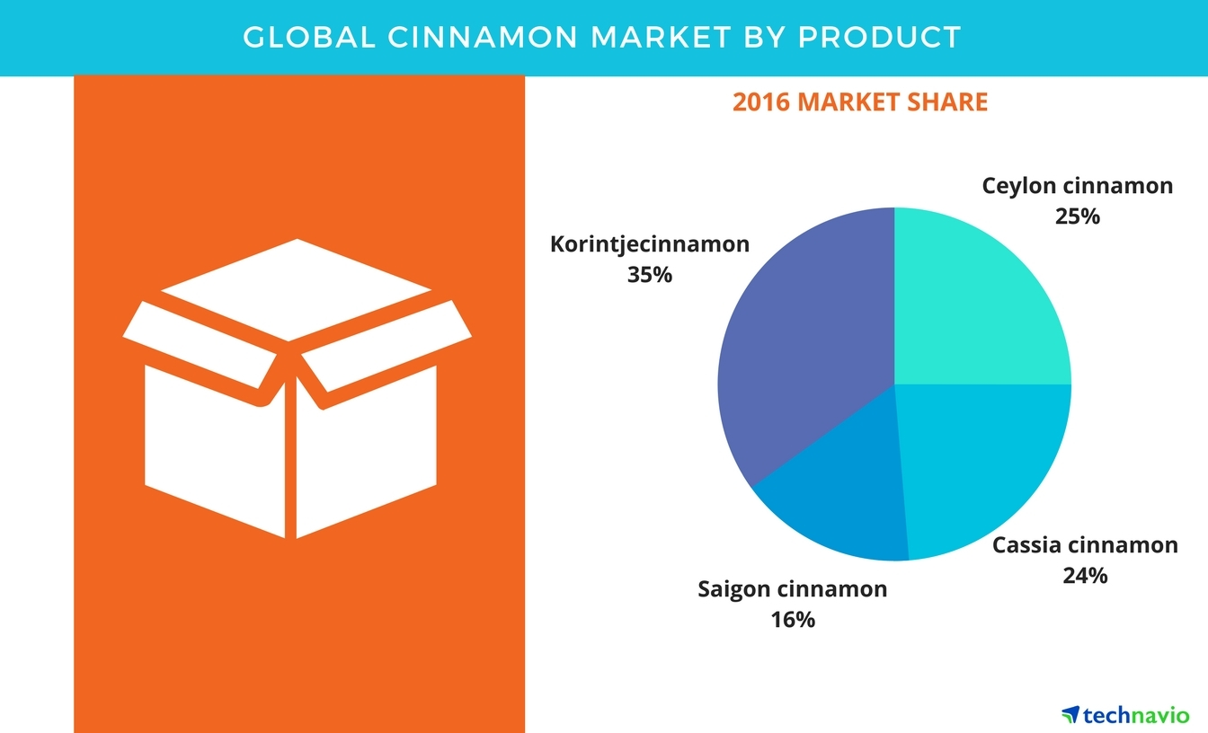 Technavio has published a new report on the global cinnamon market from 2017-2021. (Graphic: Business Wire)