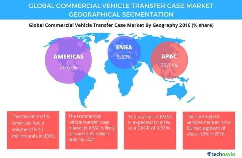 Technavio has published a new report on the global commercial vehicle transfer case market from 2017-2021. (Graphic: Business Wire)