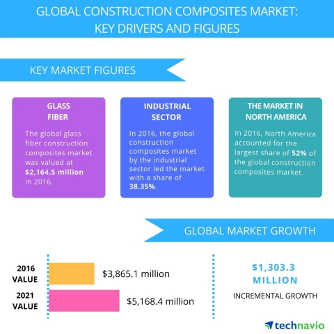 Technavio has published a new report on the global construction composites market from 2017-2021. (Graphic: Business Wire)