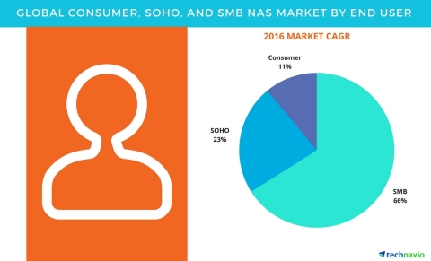 Technavio has published a new report on the global consumer, SOHO, and SMB NAS market from 2017-2021. (Graphic: Business Wire)