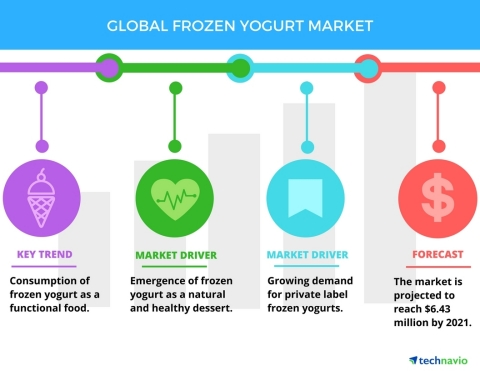 Technavio has published a new report on the global frozen yogurt market from 2017-2021. (Graphic: Business Wire)