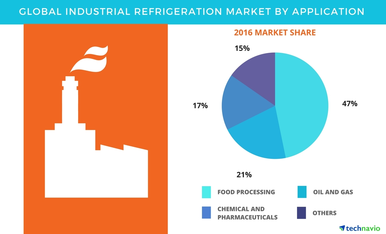 Global Industrial Refrigeration Market 2017-2021: Industry Analysis and Top  Application Segments by Technavio | Business Wire