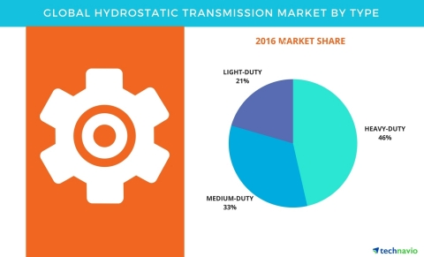 Technavio has published a new report on the global hydrostatic transmission market from 2017-2021. (Graphic: Business Wire)