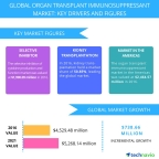 Technavio has published a new report on the global organ transplant immunosuppressant market from 2017-2021. (Graphic: Business Wire)