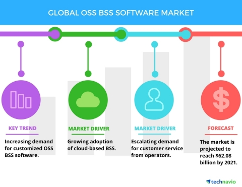 Technavio has published a new report on the global OSS BSS software market from 2017-2021. (Graphic: Business Wire)