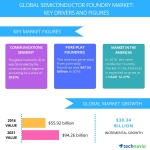 Top 5 Vendors in the Global Semiconductor Foundry Market from 2017 to 2021: Technavio