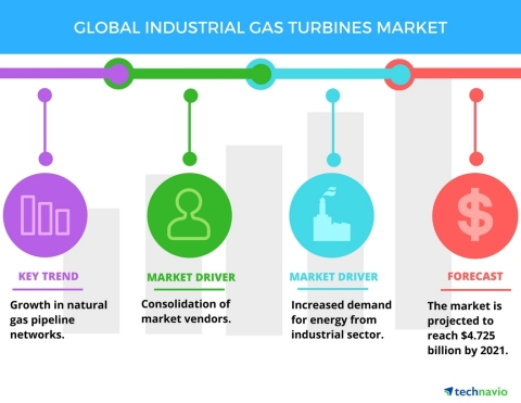 Technavio has published a new report on the global industrial gas turbines market from 2017-2021. (Graphic: Business Wire)