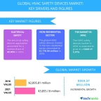 Technavio has published a new report on the global HVAC safety devices market from 2017-2021. (Graphic: Business Wire)