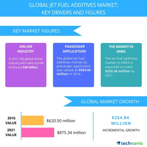 Technavio has published a new report on the global jet fuel additives market from 2017-2021. (Graphi ...