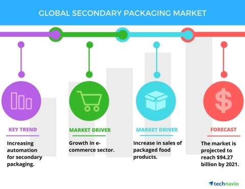 Technavio has published a new report on the global secondary packaging market from 2017-2021. (Graphic: Business Wire)
