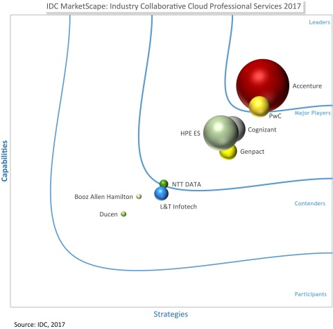 Accenture positioned as the overall leader in the2017 IDC MarketScape for Worldwide Industry Collaborative Cloud Professional Services (Graphic: Business Wire)