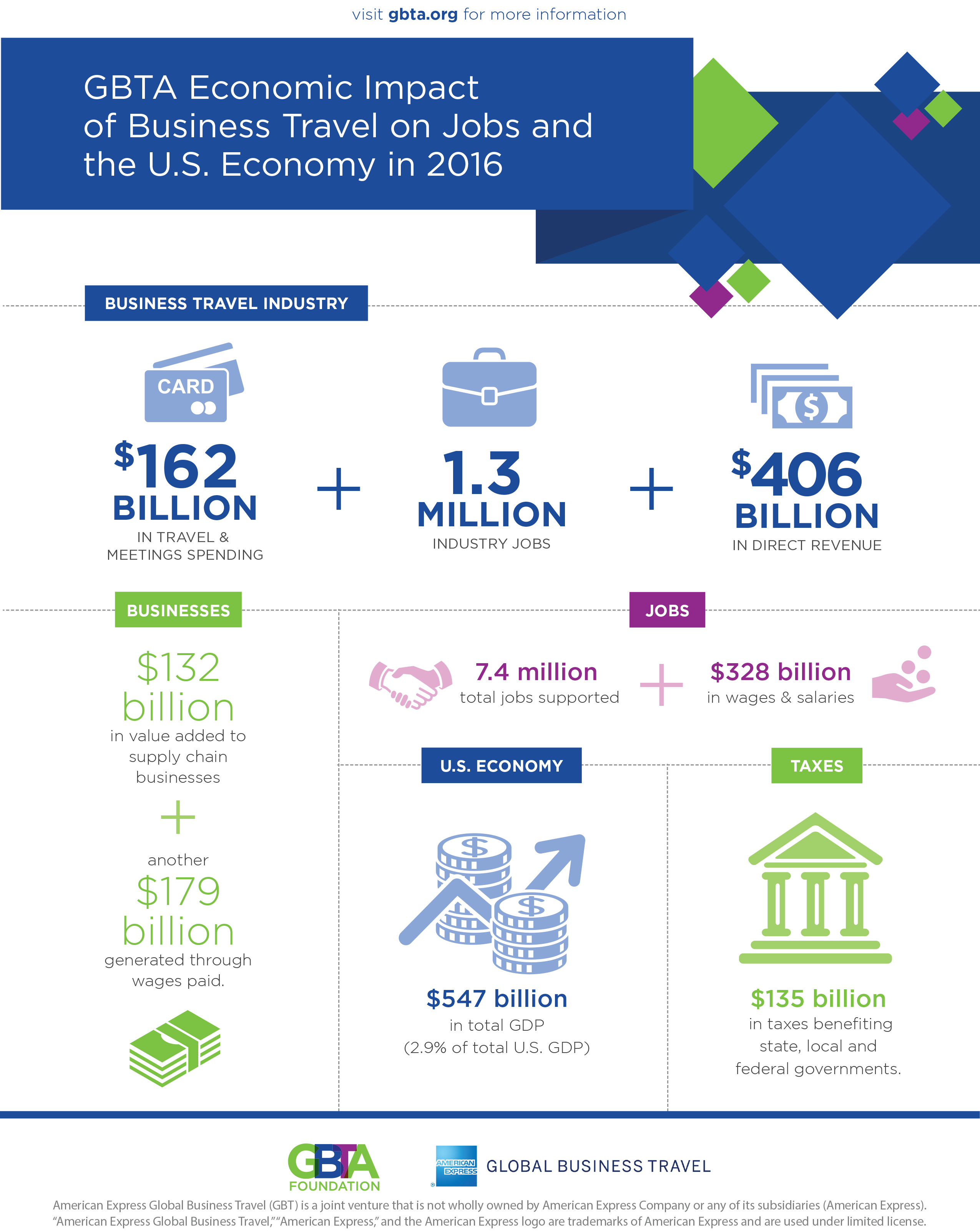 Business Travel Responsible for $547 Billion in U.S. GDP in 2016 ...