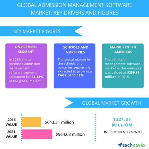 Technavio has published a new report on the global admission management software market from 2017-20 ...