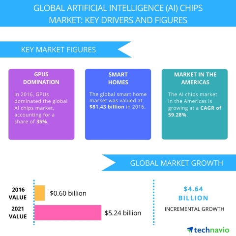 Technavio has published a new report on the global artificial intelligence (AI) chips market from 2017-2021. (Graphic: Business Wire)