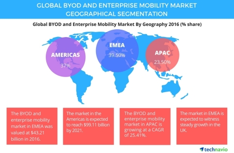 Technavio has published a new report on the global BYOD and enterprise mobility market from 2017-2021. (Graphic: Business Wire)