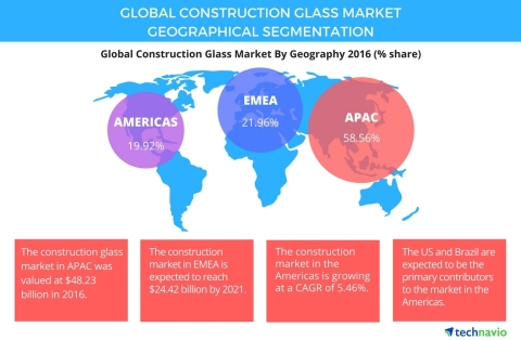 Technavio has published a new report on the global construction glass market from 2017-2021. (Graphic: Business Wire)