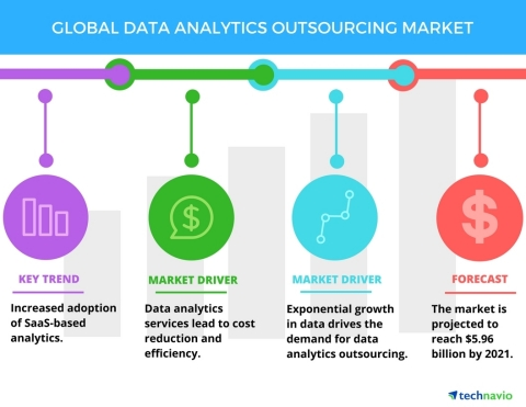 Technavio has published a new report on the global data analytics outsourcing market from 2017-2021. ...