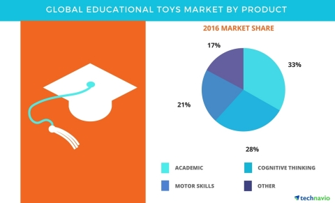Technavio has published a new report on the global educational toys market from 2017-2021. (Graphic: Business Wire)
