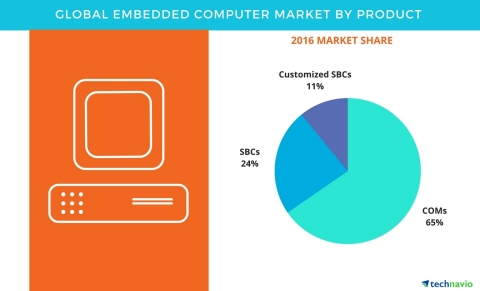 Technavio has published a new report on the global embedded computer market from 2017-2021. (Graphic: Business Wire)