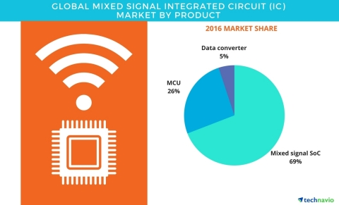 Technavio has published a new report on the global mixed signal IC market from 2017-2021. (Graphic: Business Wire)