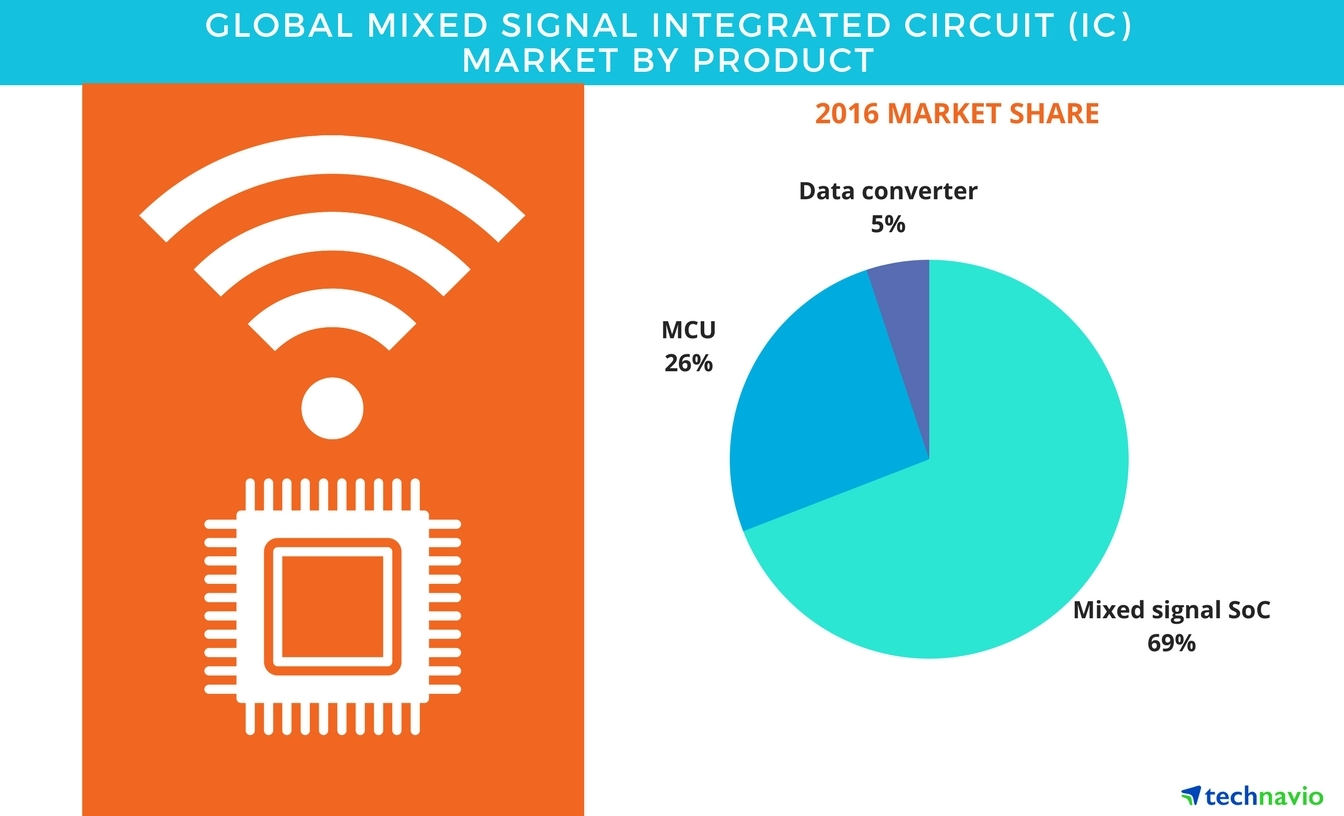 Global Mixed Signal Integrated Circuit Market 2017 2021 Product Ic Segmentation And Forecasts By Technavio Business Wire