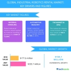 Technavio has published a new report on the global industrial robotics rental market from 2017-2021. (Graphic: Business Wire)