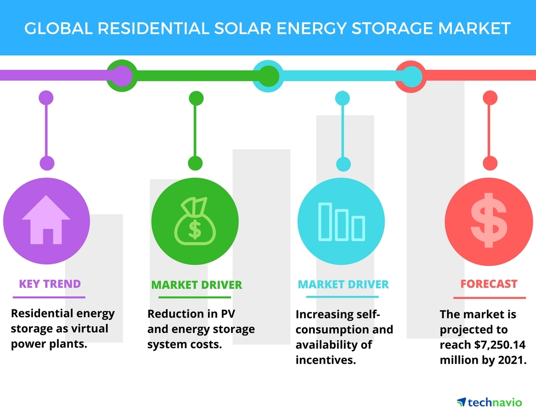 Wiring A House For Solar Power Global Residential Energy Storage Market 2017 2021 Top Drivers And Forecasts By Technavio Business Wire