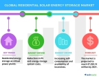 Technavio has published a new report on the global residential solar energy storage market from 2017-2021. (Graphic: Business Wire)