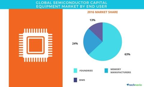 Global Semiconductor Capital Equipment Market 2017-2021