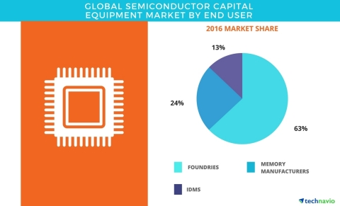 Technavio has published a new report on the global semiconductor capital equipment market from 2017-2021. (Graphic: Business Wire)