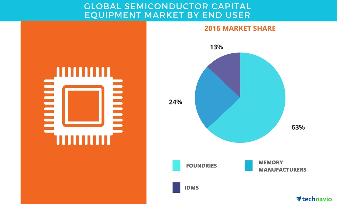 global semiconductor s market share slide Apac is expected to hold the largest market share and dominate the rf power semiconductor market between 2017 and 2023 the established electronics industry and adoption of innovative technologies are the reasons for the high growth rate in the region.